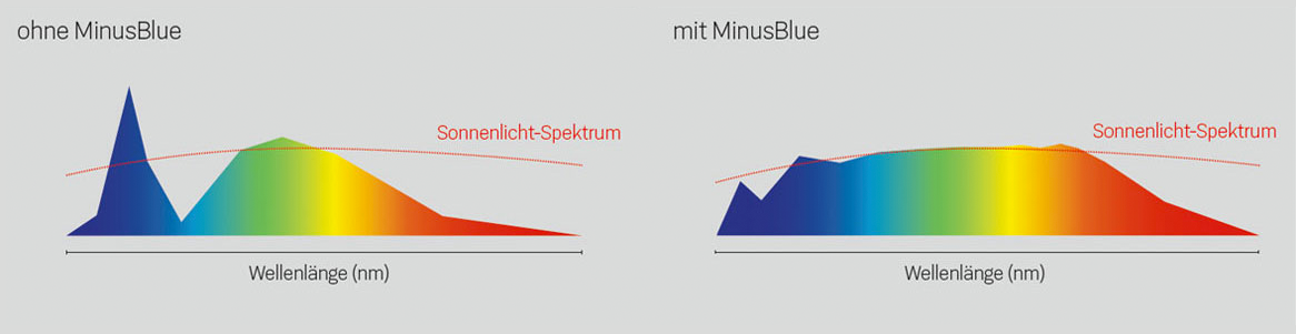 Lichtspektrum MinusBlue
